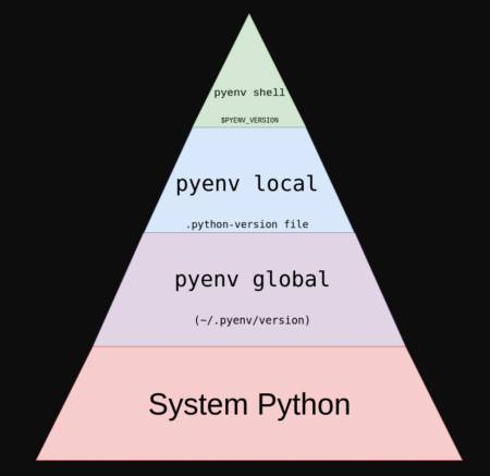 installation of PyEnv to linux - simple python version management